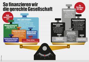 LINKE-Finanzierung soziale Gerechtigkeit Deutschland