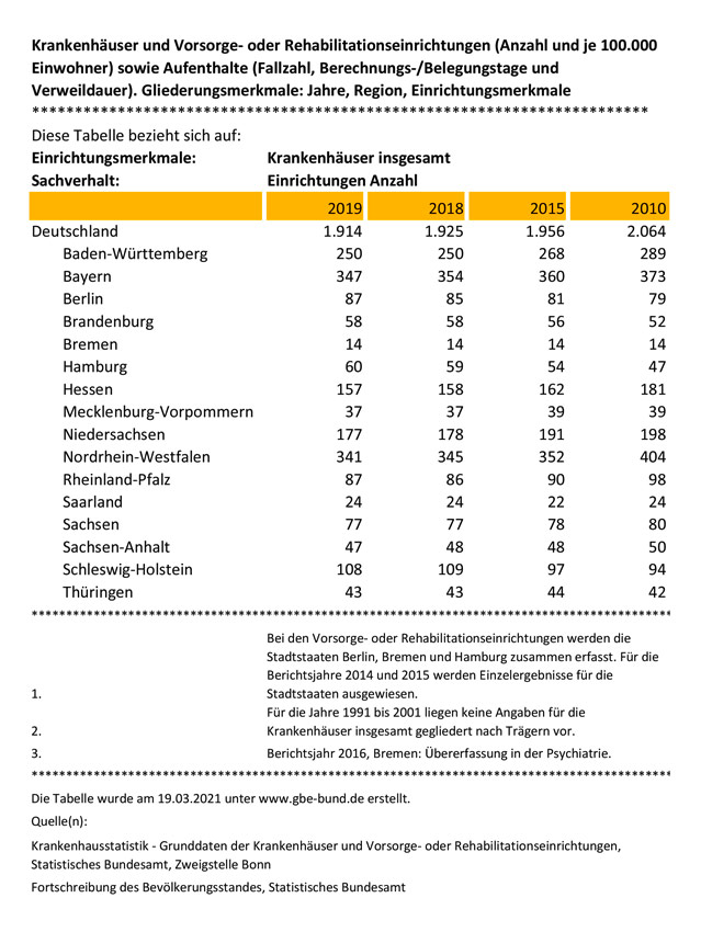 Schließungen Krankenhäuser 2010 bis 2019